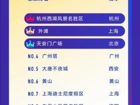抖音发布国庆数据报告 大唐不夜城入选全国最热旅游景点