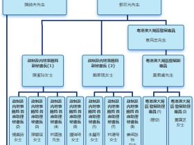 香港宣布成立粤港澳大湾区发展办公室