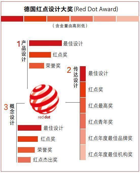 """中国企业屡获""""世界级设计大奖""""!中国工业设计之父:来骗钱的"""