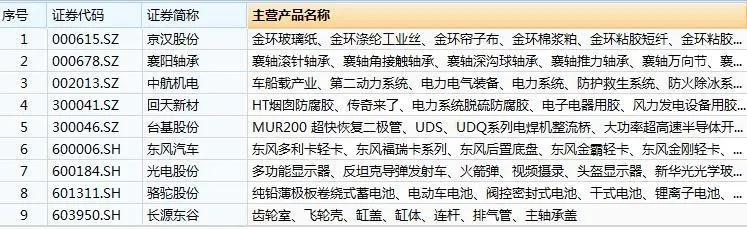 商务部推出24大举措,三个城市被重点提及,六大产业迎利好