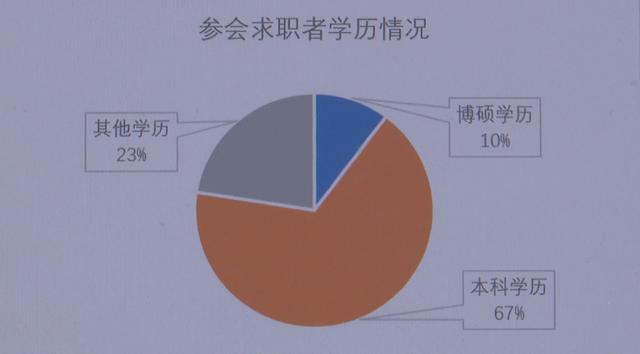 海南自贸港建设接收简历近13万份