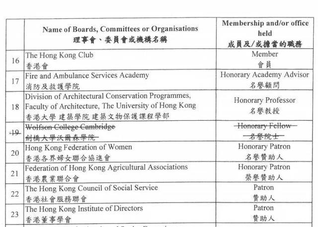 林郑月娥删除剑桥名誉院士身份